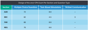 Task-Based Simulations on the 2017 CPA Exam