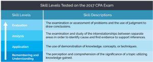 Skill Levels Tested on the 2017 CPA Exam