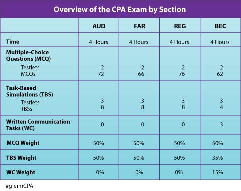 cpa_chart