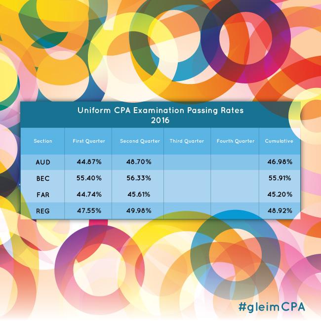 CPA Exam Pass Rates