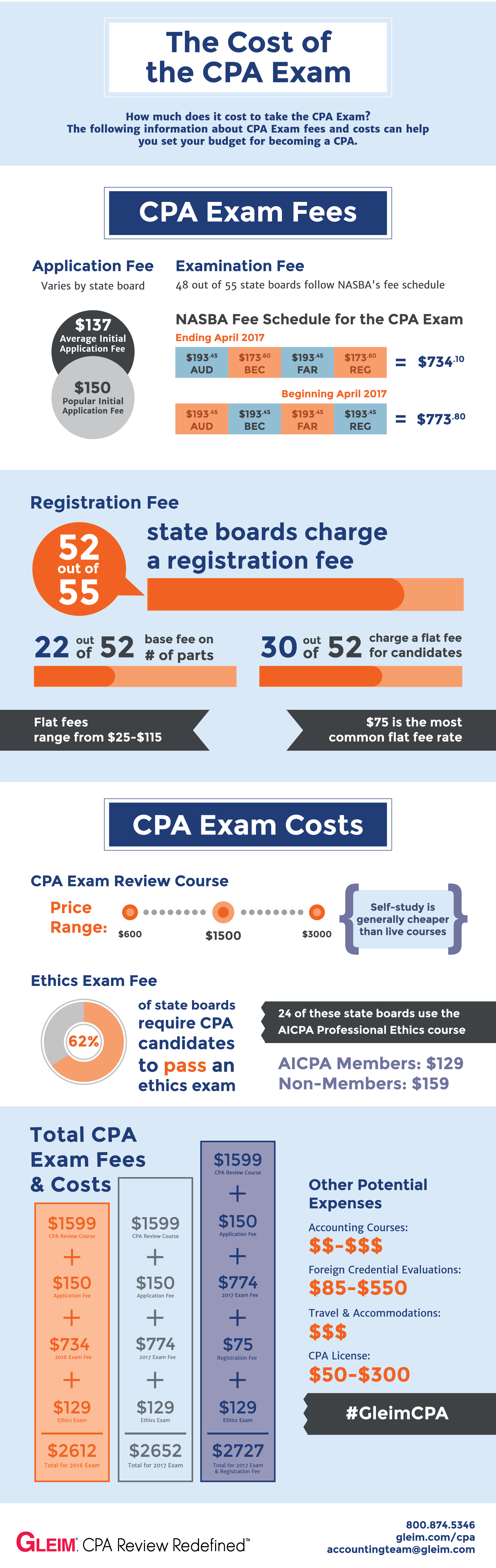 Cost of CPA Exam
