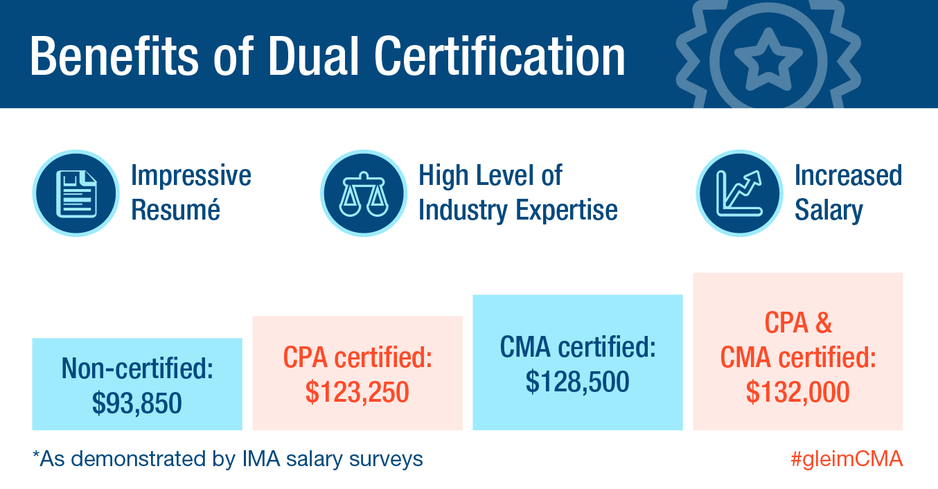 Achieving dual certification as a student gleim cma dual certification xflitez Gallery