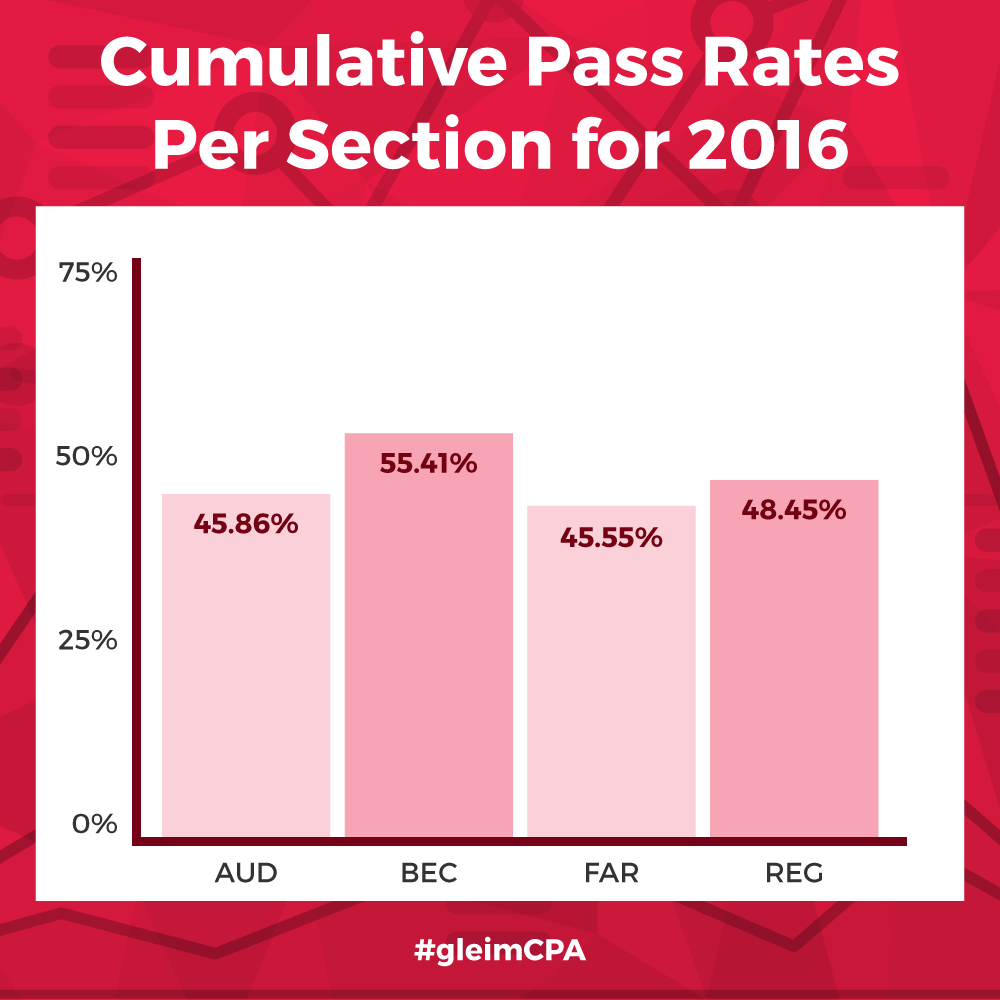 cpa exam pass rates