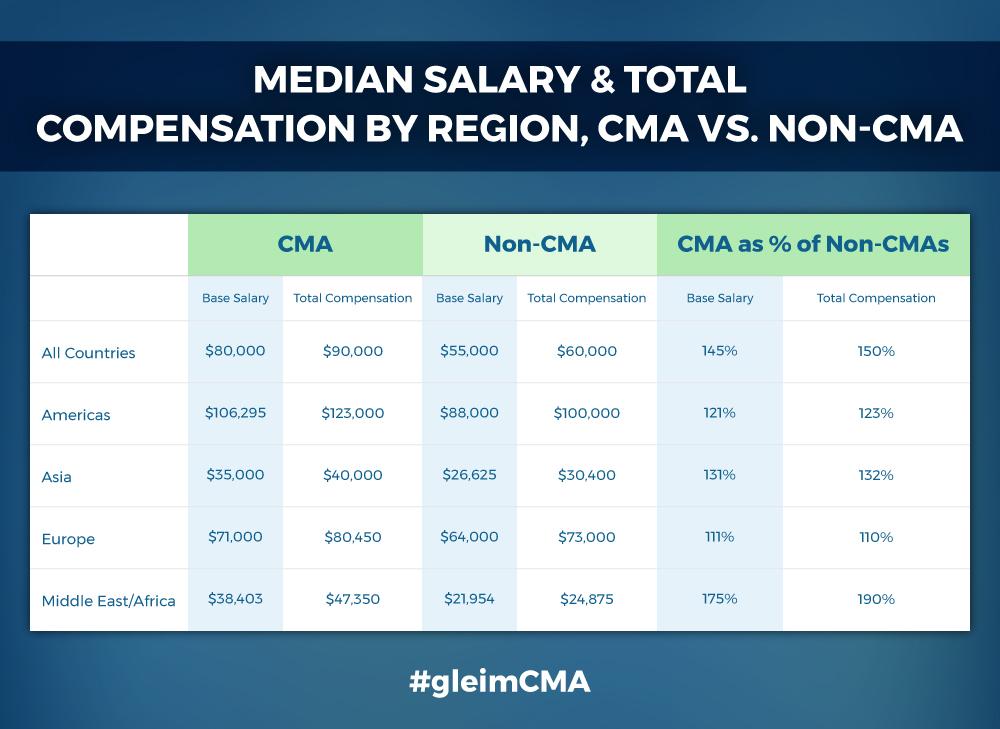 Cma Salary The Many Reasons To Become A Cma