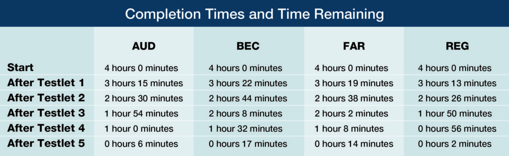 How long should I study for CPA BEC exam section? - Quora