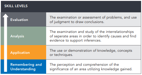 The Four skill levels: Remembering and Understanding, Application, Analysis, Evaluation.