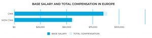 CMA Salary in Europe