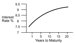 Line graph for CIA exam question example.