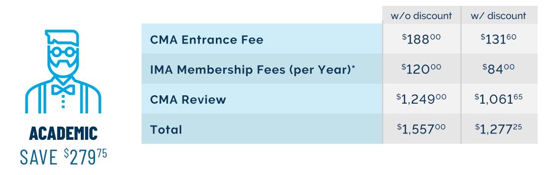 Academic IMA Membership Savings Breakdown