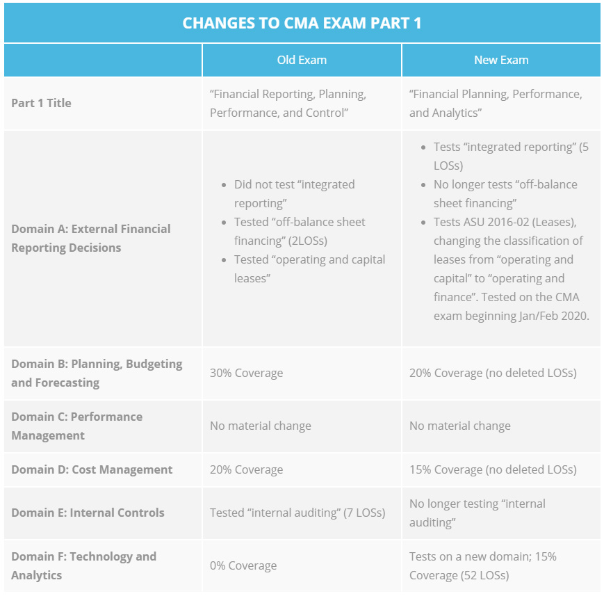 CMA Exam Changes Part 1