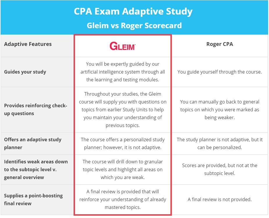 Gleim CPA vs Roger Scorecard Adaptive Study