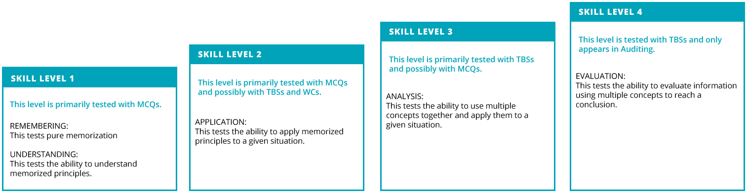 Skills levels on the CPA Exam