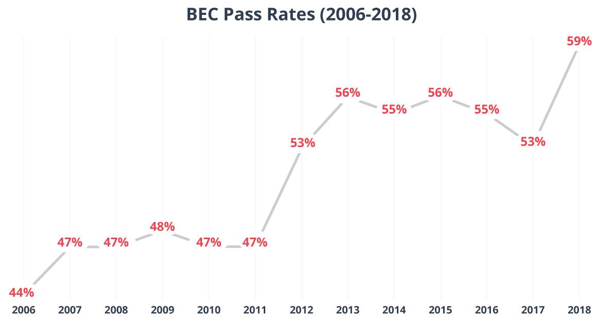 BEC CPA Exam Pass Rates