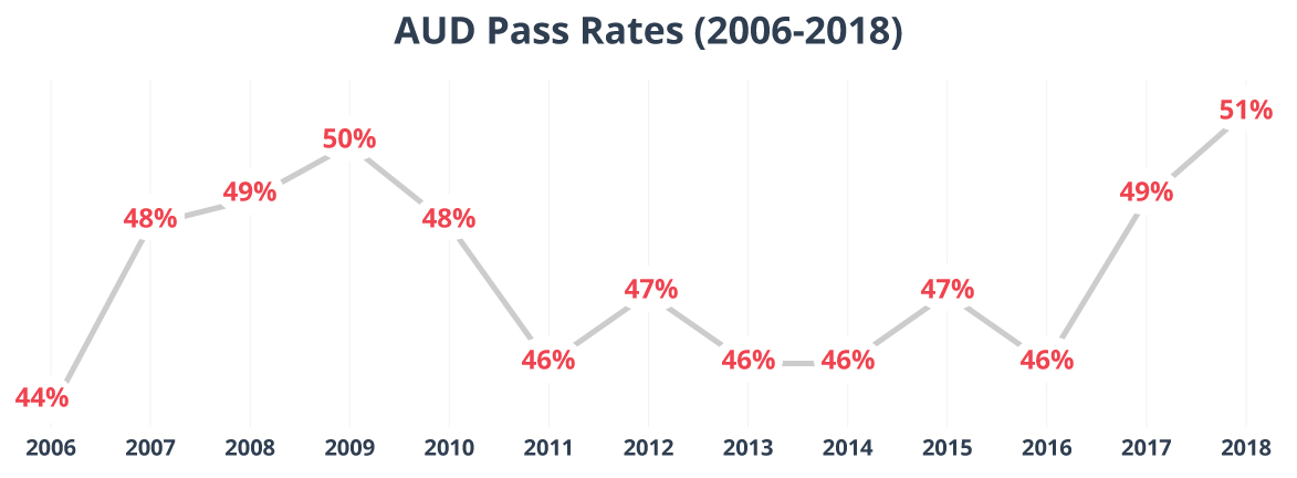 AUD CPA Exam Pass Rates