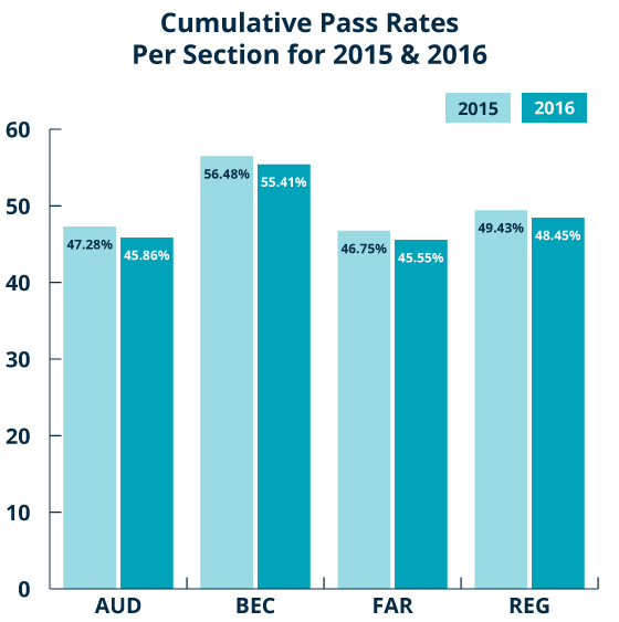 0087c81712b 2019 CPA Exam Pass Rate - Gleim Exam Prep