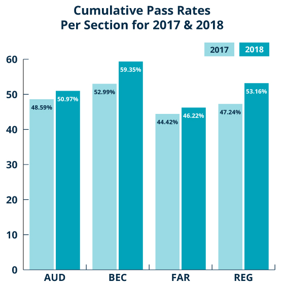 Cumulative Pass Rates Per Section for 2017 and 2018