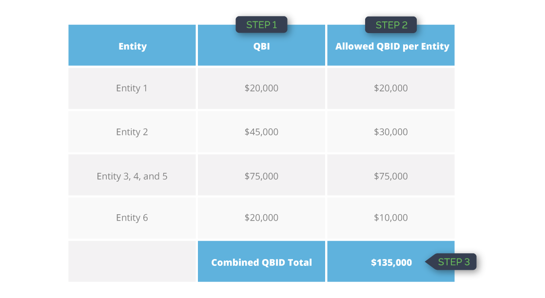 First three steps on how to calculate QBID