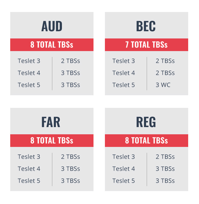 AUD, FAR and REG have 8 total Task-based Simulations. 2 in testlet 3, and 3 each in testlets 4 and 5. BEC has 7 simulations. 2 each in testlets 3 and 4 and 3 written communications.