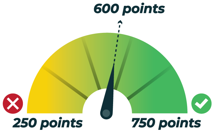 Scaled from 200-750, 600 passes. Beat the CIA exam rate curve and earn a CIA exam passing score!