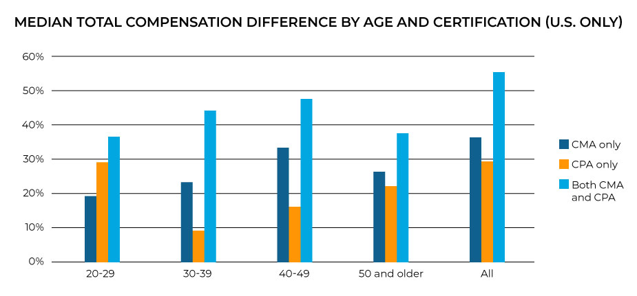 Compensation by age and certification (U.S. only)
