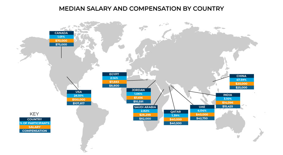 2020 Median Salary and Compensation by Country