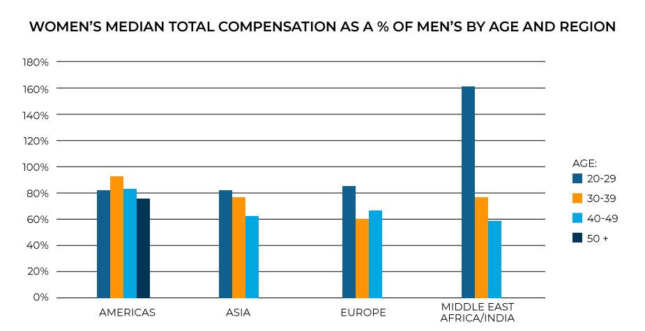 2020 wage gap in compensation by region.
