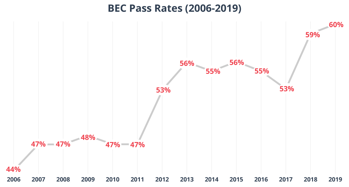 Line graph showing BEC CPA exam pass rates from 2006 to 2019.