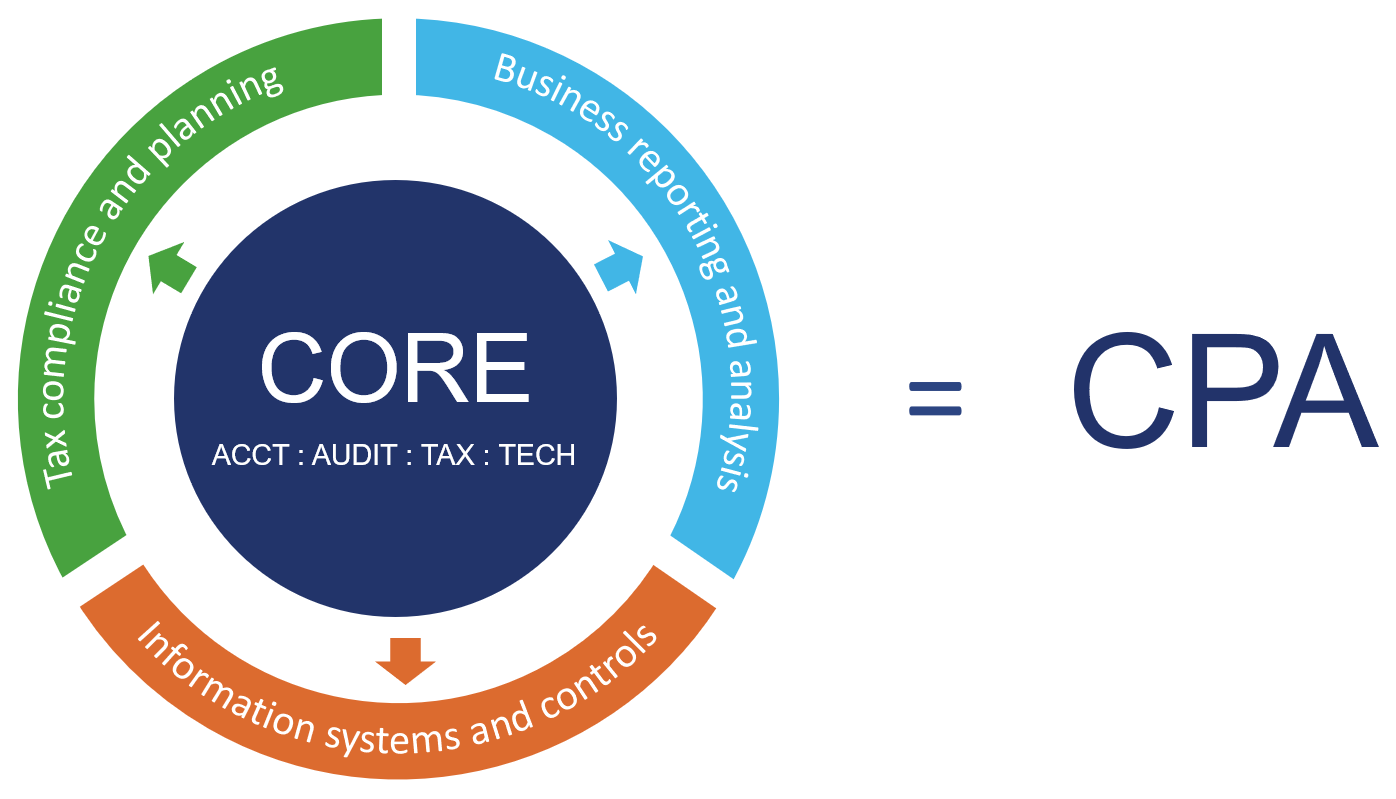 The new CPA Exam model showing the core and three disciplines all lead to the same CPA designation. This model is apart of the CPA Evolution Initiative.