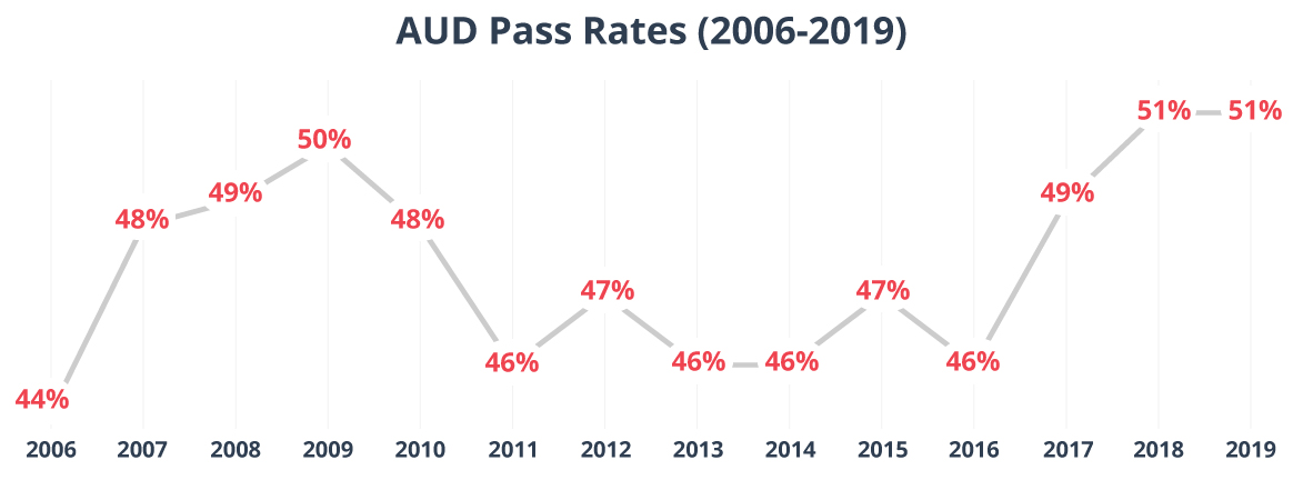 Line graph of cumulative AUD pass rates from 2006 to 20219.