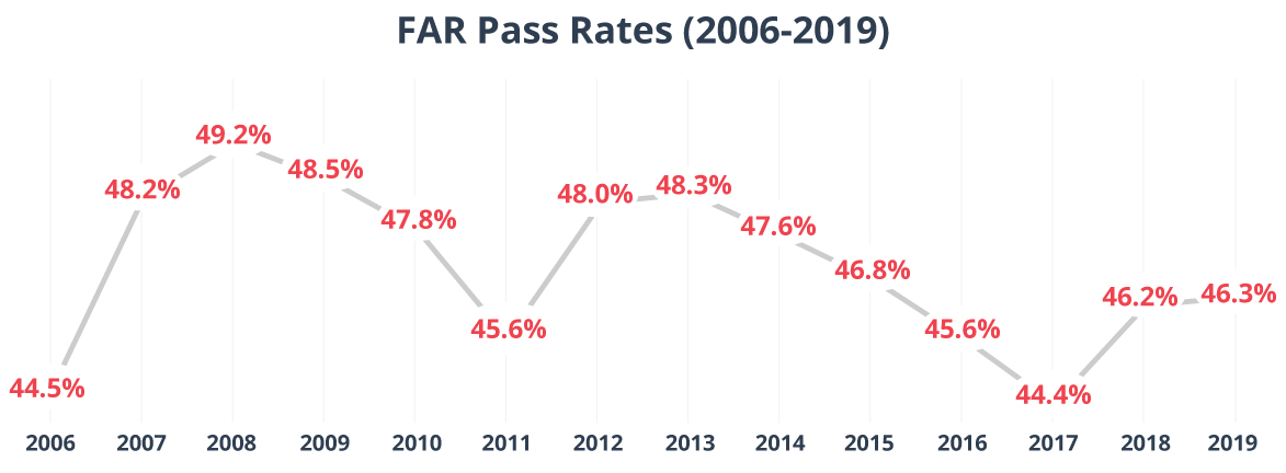 Line graph of FAR CPA Exam pass rates from 2006 to 2019.