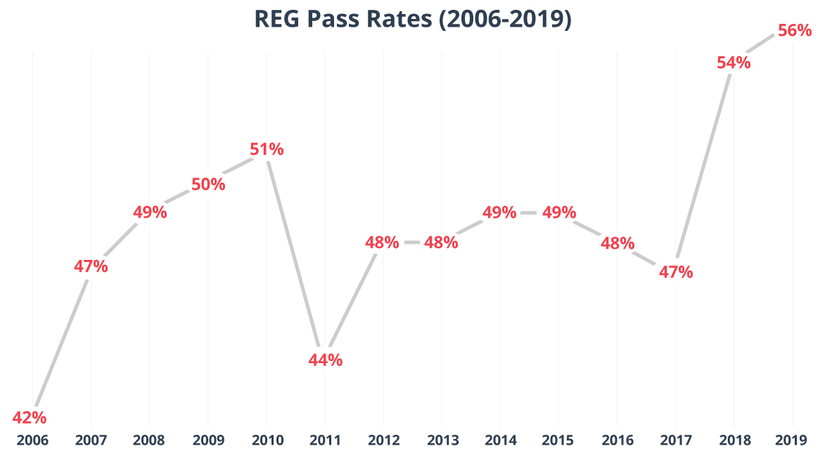 Line graph showing pass rates for REG CPA Exam from 2006 to 2019.