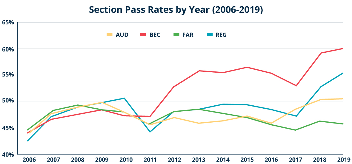 Line graph showing pass rates by CPA Exam section by year.
