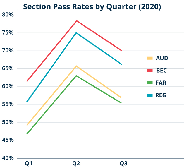 CPA Exam Pass Rate for each section by quarter for 2020