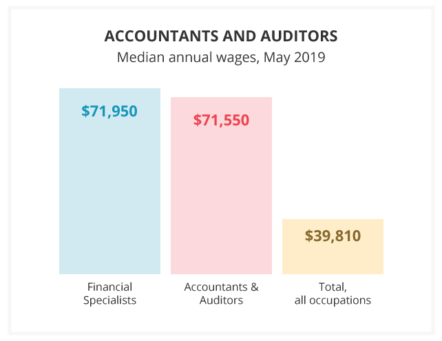 Chart of the Average CPA Salaries in United States