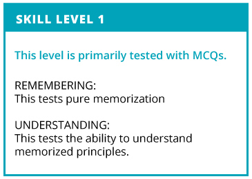Skill Level 1. This level is primarily tested with MCQs. Remembering: This test pure memorization. Understanding: This tests teh ability to understand memorized principles.