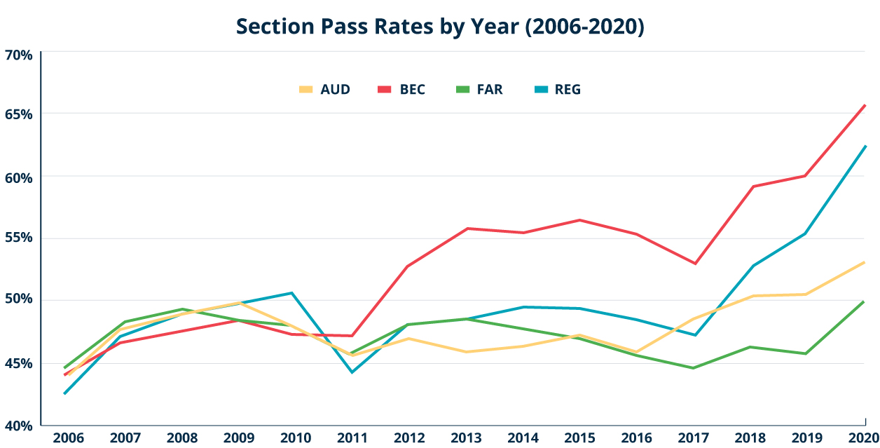 Graph of each CPA Exam average pass rate by year.