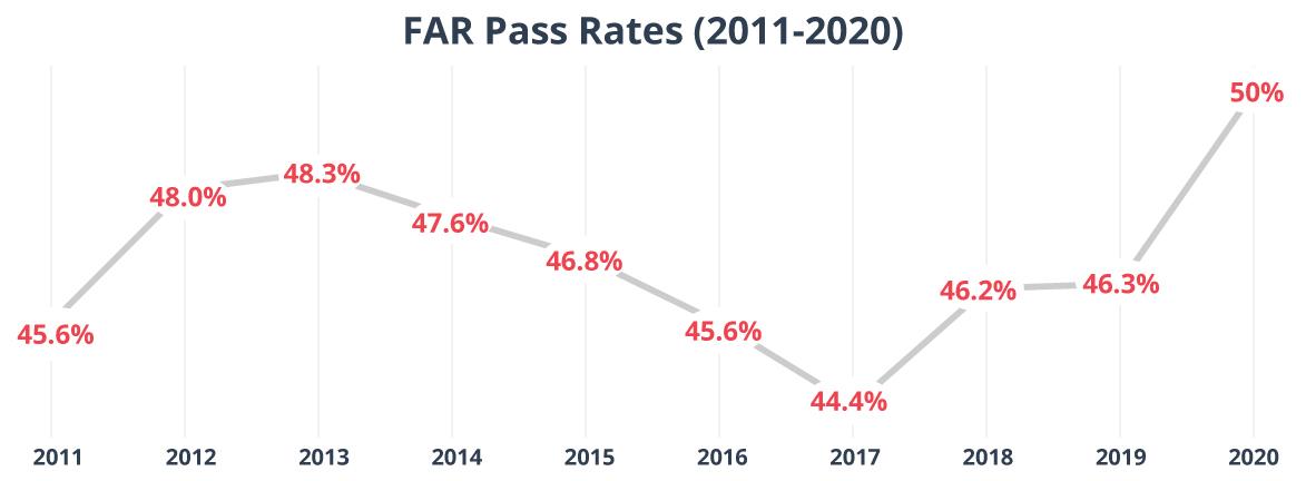 CPA FAR Exam pass rates 2011-2020