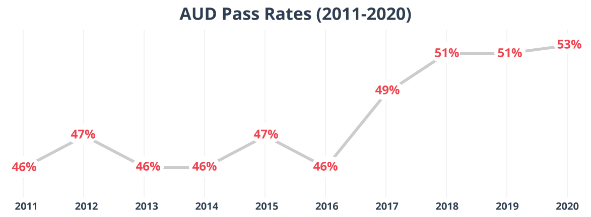 CPA AUD Exam pass rates 2011-2020