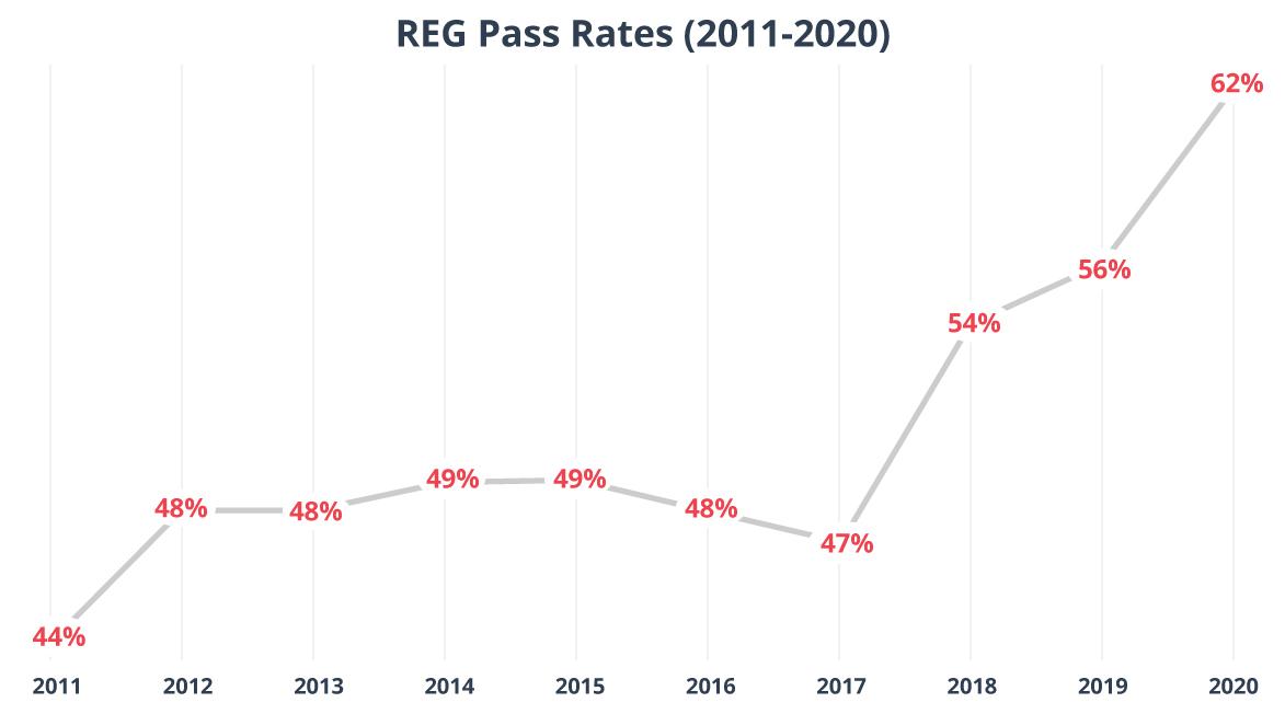 CPA REG Exam pass rates 2011-2020