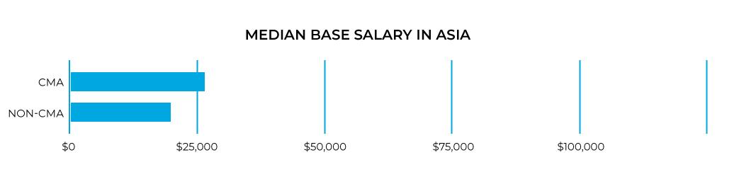 2020 base CMA Salary in Asia.