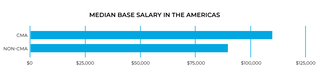 2020 Base CMA salary in the Americas.