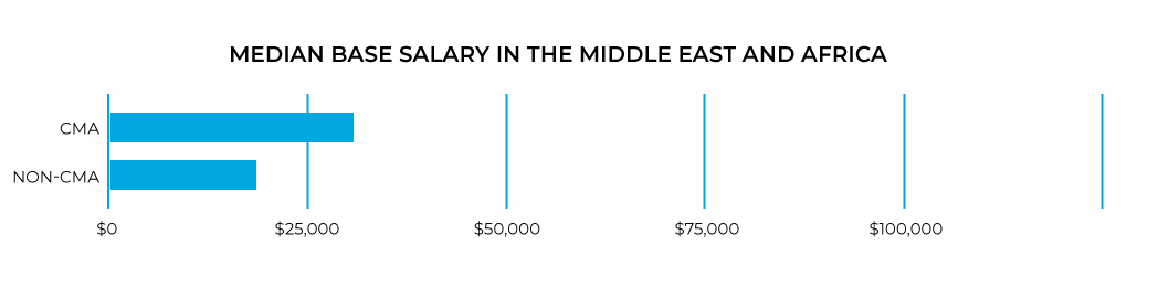2020 Base CMA salary in the Middle East and Africa.