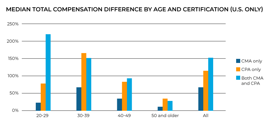 2020 median total compensation difference by age and certification.
