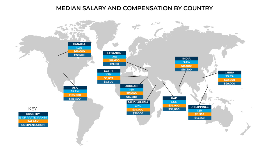 2020 CMA Salary and compensation by country.